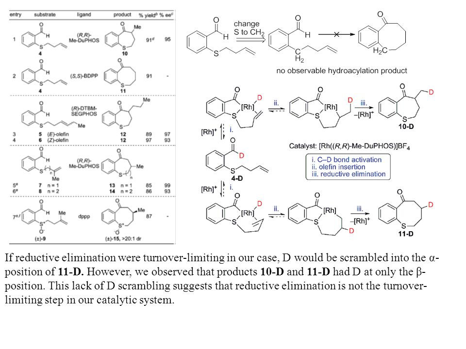 If reductive elimination were turnover-limiting in our case, D would be scrambled into the α- position of 11-D.