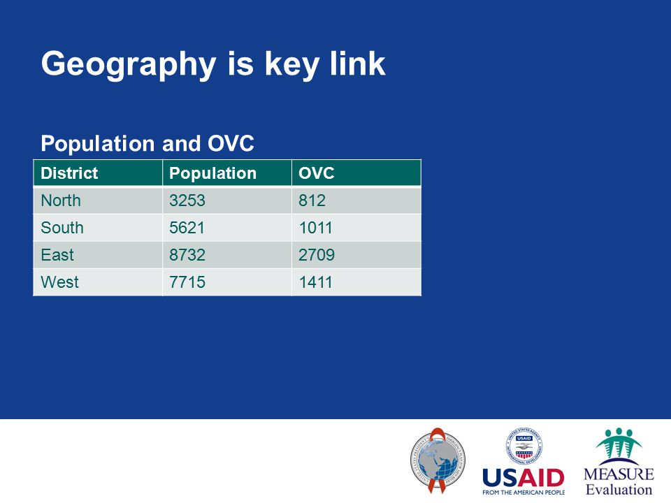 Geography is key link Population and OVC DistrictPopulationOVC North3253812 South56211011 East87322709 West77151411