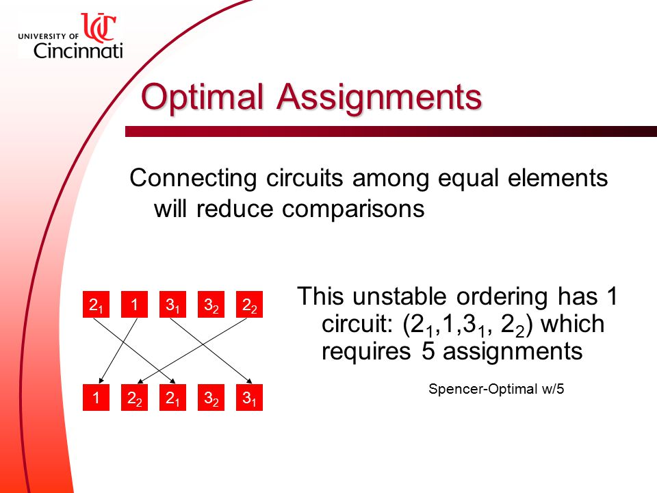 Optimal Assignments Connecting circuits among equal elements will reduce comparisons 2121 13131 32322 2121 13131 32322 This unstable ordering has 1 circuit: (2 1,1,3 1, 2 2 ) which requires 5 assignments Spencer-Optimal w/5
