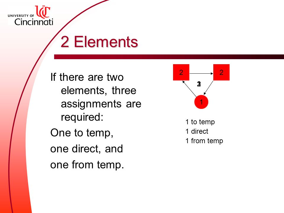 2 Elements If there are two elements, three assignments are required: One to temp, one direct, and one from temp.
