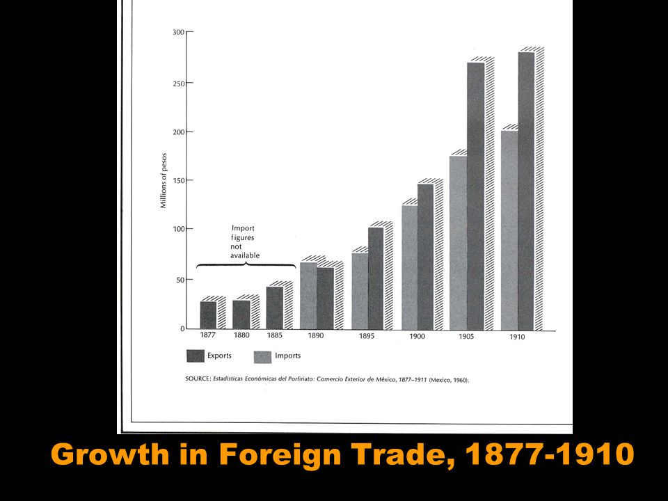 Porfiriato Growth in Foreign Trade, 1877-1910