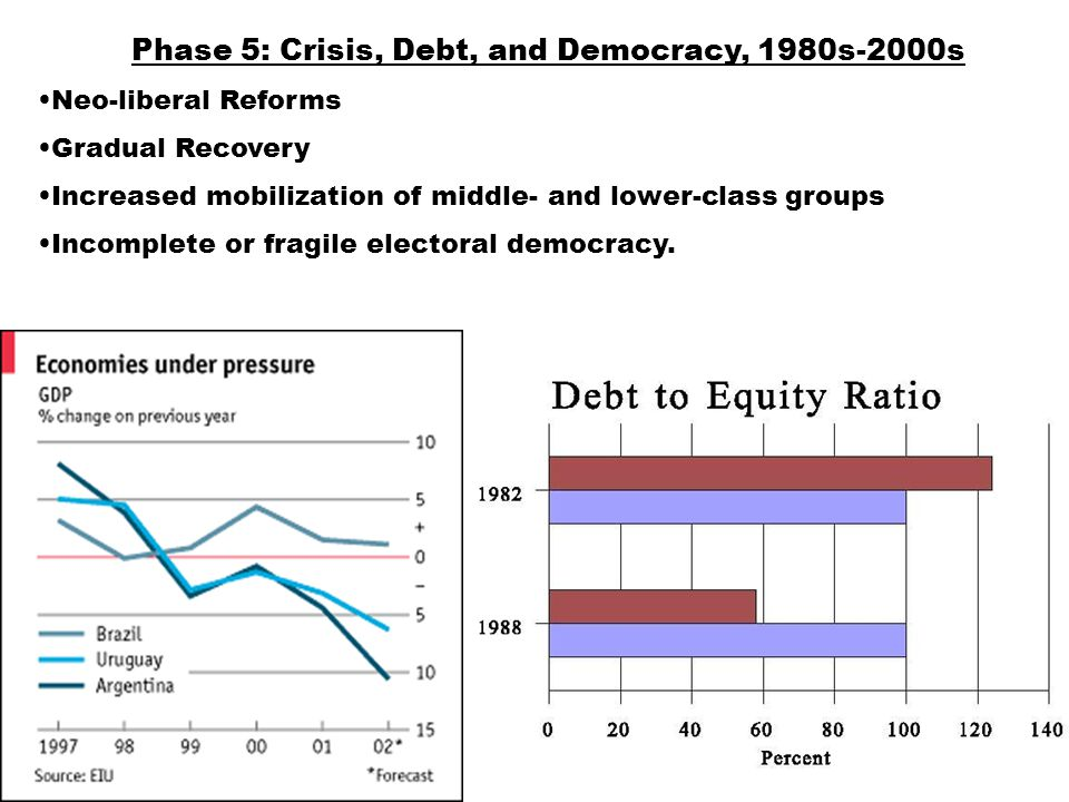Phase 5: Crisis, Debt, and Democracy, 1980s-2000s Neo-liberal Reforms Gradual Recovery Increased mobilization of middle- and lower-class groups Incomplete or fragile electoral democracy.