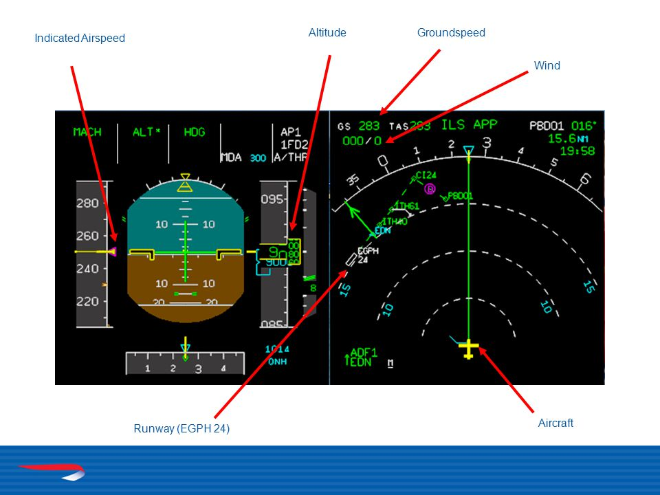 Indicated Airspeed AltitudeGroundspeed Wind Runway (EGPH 24) Aircraft