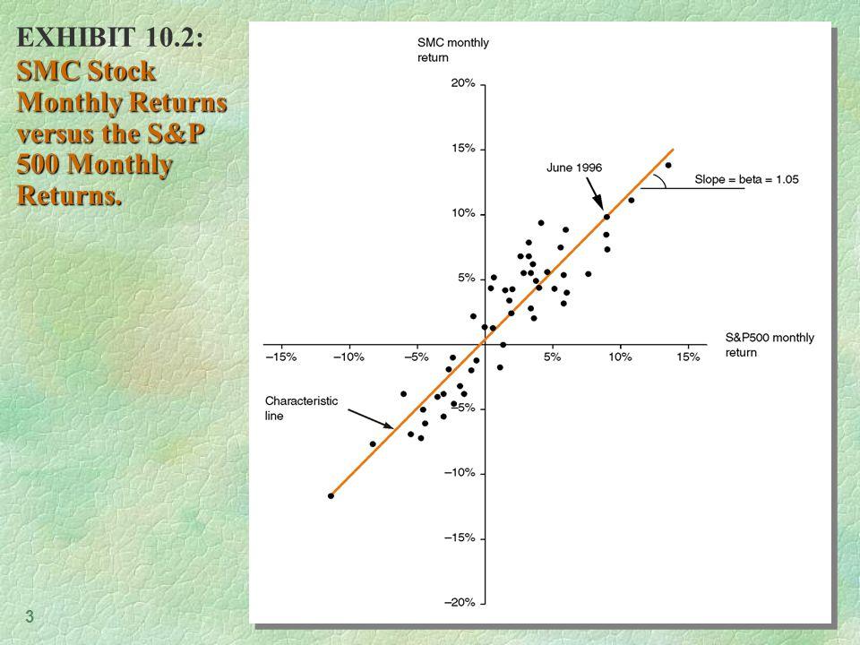 4 EXHIBIT 10.3: Beta Coefficients of a Sample of U.S.