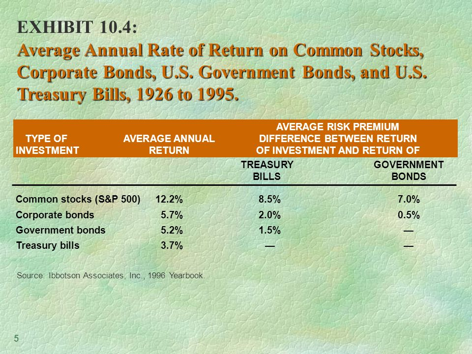 5 AVERAGE RISK PREMIUM TYPE OFAVERAGE ANNUALDIFFERENCE BETWEEN RETURN INVESTMENTRETURNOF INVESTMENT AND RETURN OF Common stocks (S&P 500)12.2%8.5%7.0% Corporate bonds5.7%2.0%0.5% Government bonds5.2%1.5%— Treasury bills3.7%—— EXHIBIT 10.4: Average Annual Rate of Return on Common Stocks, Corporate Bonds, U.S.