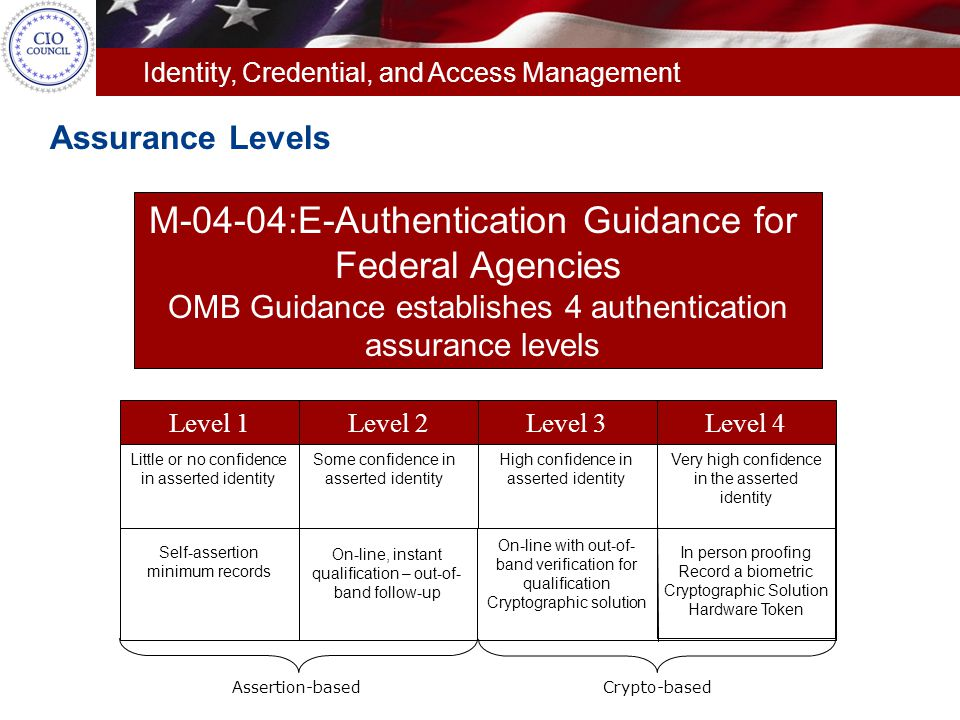 Identity, Credential, and Access Management M-04-04:E-Authentication Guidance for Federal Agencies OMB Guidance establishes 4 authentication assurance