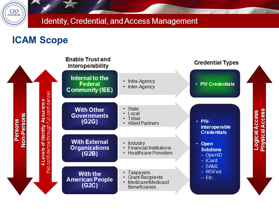 Identity, Credential, and Access Management  The development process involves coordination and collaboration with Federal Agencies, industry partners, and cross-government working groups.