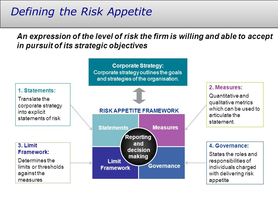 Defining the Risk Appetite An expression of the level of risk the firm is willing and able to accept in pursuit of its strategic objectives Reporting