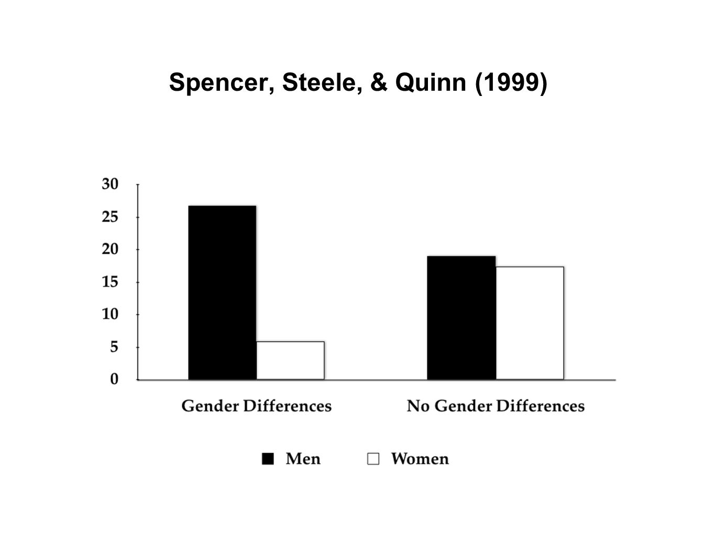 Spencer, Steele, & Quinn (1999)