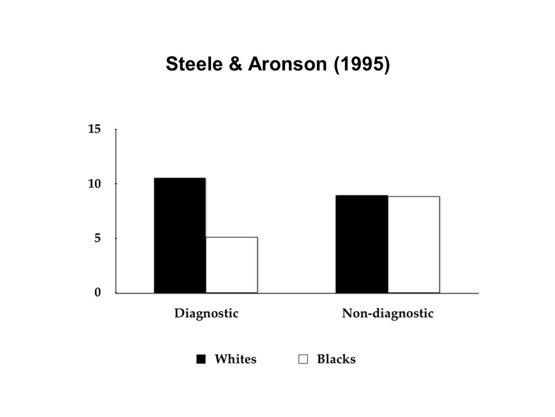 Steele & Aronson (1995)