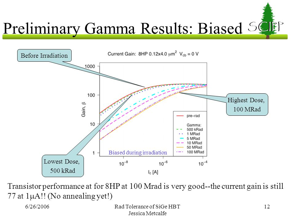 6/26/2006Rad Tolerance of SiGe HBT Jessica Metcalfe 12 SCIPP Preliminary Gamma Results: Biased Transistor performance at for 8HP at 100 Mrad is very g