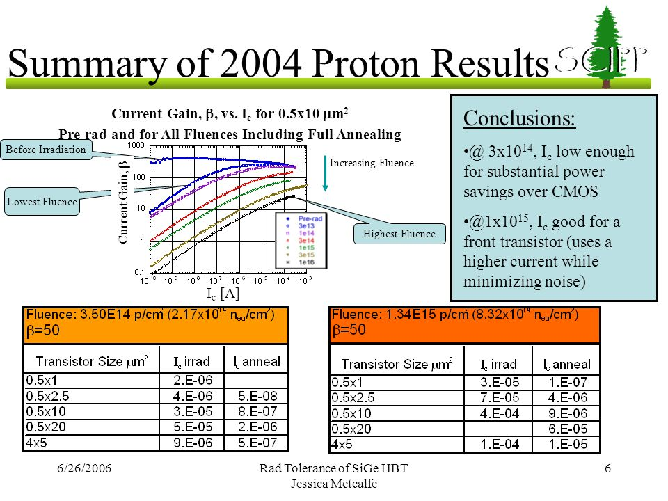 6/26/2006Rad Tolerance of SiGe HBT Jessica Metcalfe 6 SCIPP Summary of 2004 Proton Results Current Gain,  Current Gain, , vs. I c for 0.5x10  m 2 P