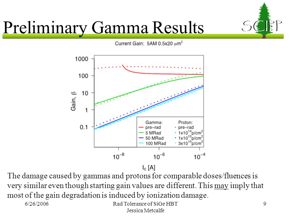 6/26/2006Rad Tolerance of SiGe HBT Jessica Metcalfe 9 SCIPP Preliminary Gamma Results The damage caused by gammas and protons for comparable doses/flu
