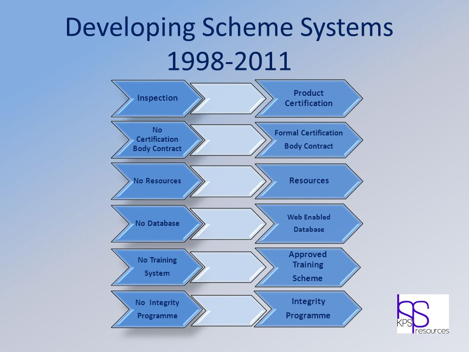 Developing Scheme Systems 1998-2011 Inspection Product Certification No Certification Body Contract Formal Certification Body Contract No Resources Re