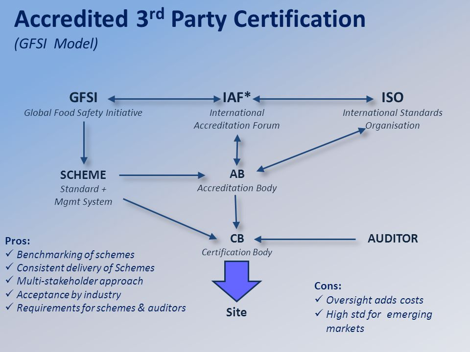Site Accredited 3 rd Party Certification (GFSI Model) ISO International Standards Organisation IAF* International Accreditation Forum AUDITOR AB Accre