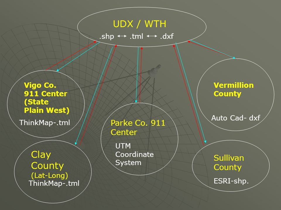 UDX / WTH Vigo Co. 911 Center (State Plain West) Parke Co. 911 Center Vermillion County Clay County (Lat-Long) Sullivan County ThinkMap-.tml UTM Coord