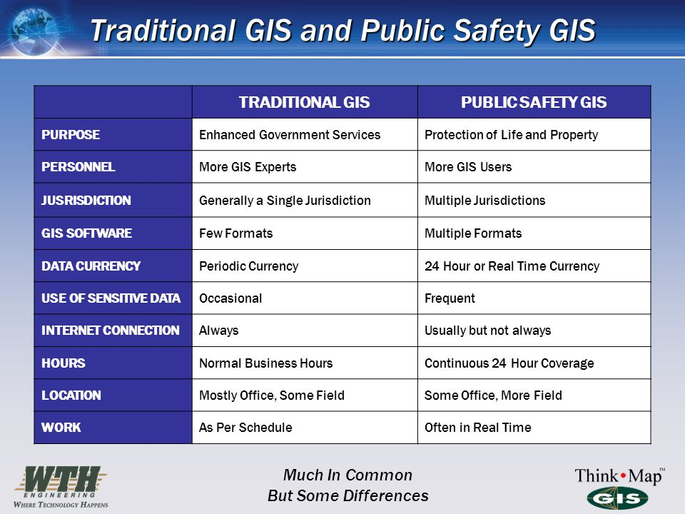 Traditional GIS and Public Safety GIS TRADITIONAL GISPUBLIC SAFETY GIS PURPOSEEnhanced Government ServicesProtection of Life and Property PERSONNELMore GIS ExpertsMore GIS Users JUSRISDICTIONGenerally a Single JurisdictionMultiple Jurisdictions GIS SOFTWAREFew FormatsMultiple Formats DATA CURRENCYPeriodic Currency24 Hour or Real Time Currency USE OF SENSITIVE DATAOccasionalFrequent INTERNET CONNECTIONAlwaysUsually but not always HOURSNormal Business HoursContinuous 24 Hour Coverage LOCATIONMostly Office, Some FieldSome Office, More Field WORKAs Per ScheduleOften in Real Time Much In Common But Some Differences