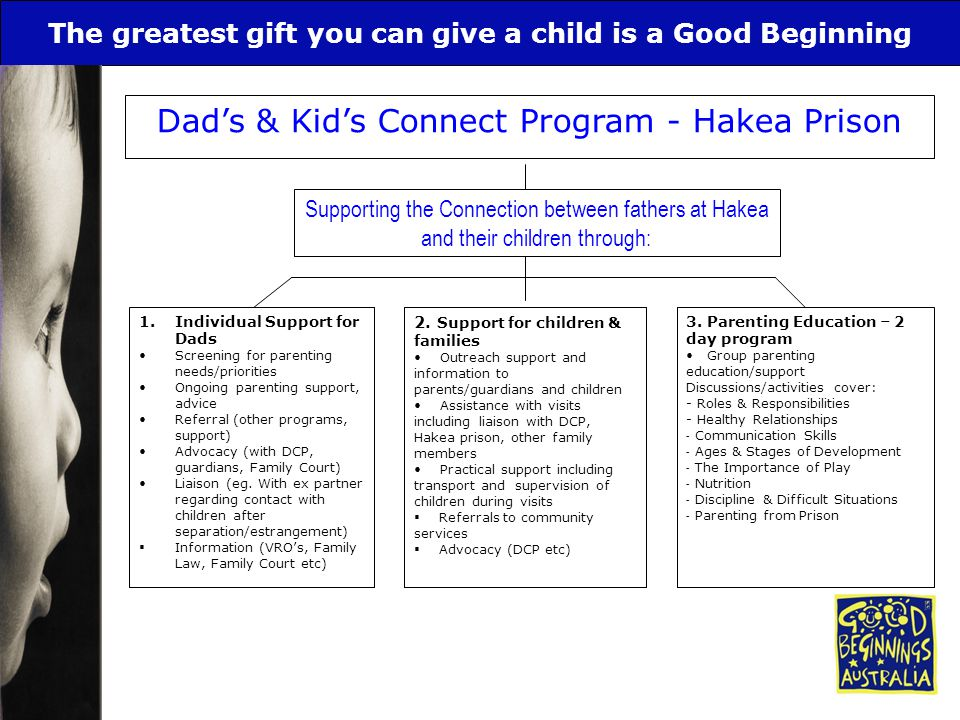 The greatest gift you can give a child is a Good Beginning Dad's & Kid's Connect Program - Hakea Prison Supporting the Connection between fathers at H