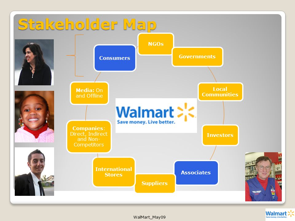 WalMart_May09 Stakeholder Map NGOs Governments Local Communities Investors Associates Suppliers International Stores Companies: Direct, Indirect and Non- Competitors Media: On and Offline Consumers