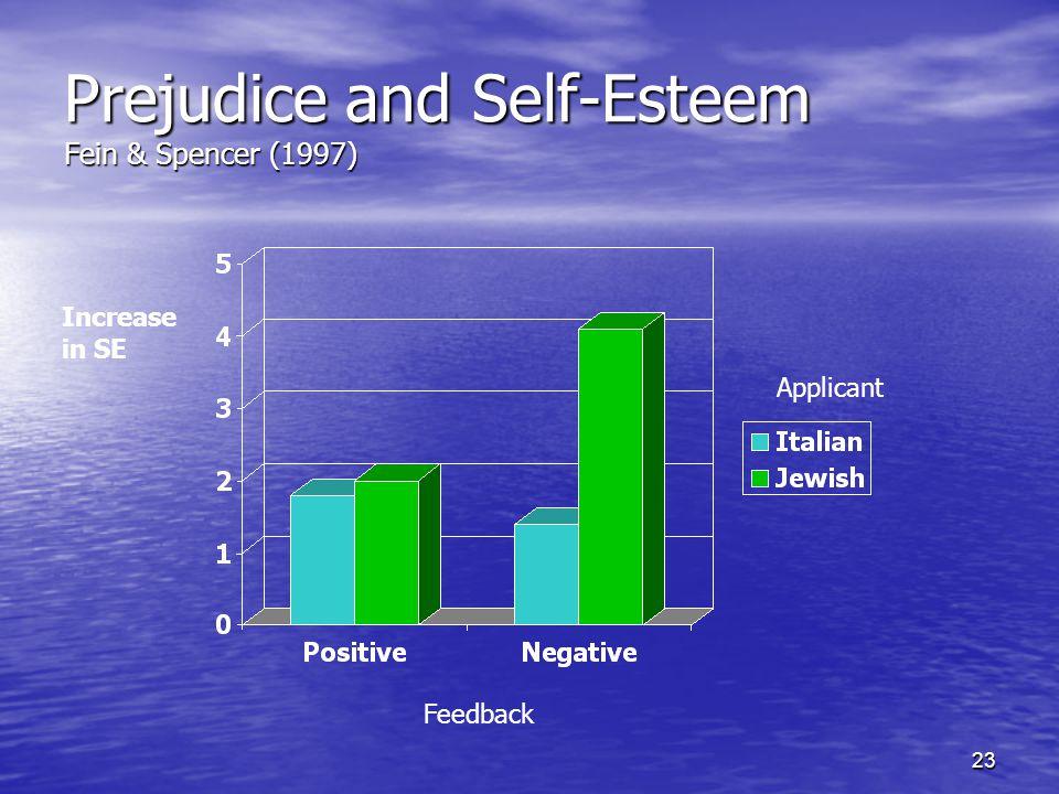 23 Prejudice and Self-Esteem Fein & Spencer (1997) Increase in SE Feedback Applicant