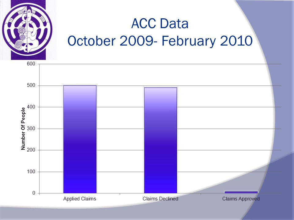 ACC Data October 2009- February 2010