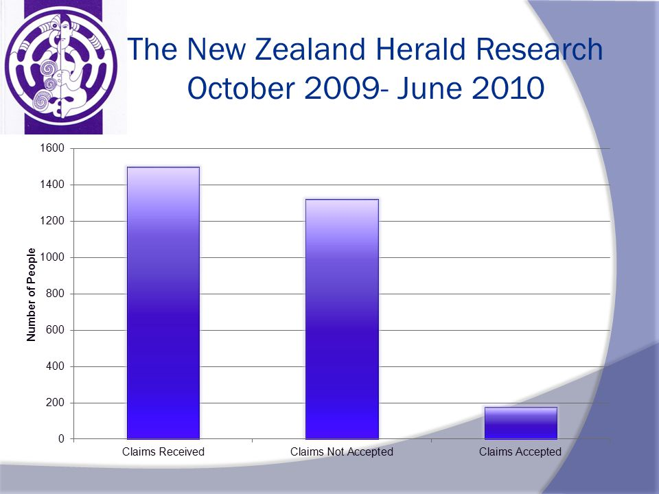 The New Zealand Herald Research October 2009- June 2010
