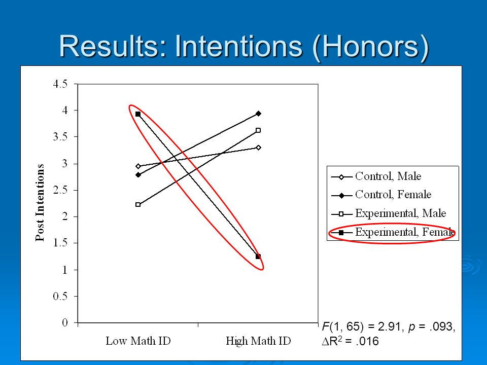 Results: Intentions (Honors) F(1, 65) = 2.91, p =.093, Δ R 2 =.016