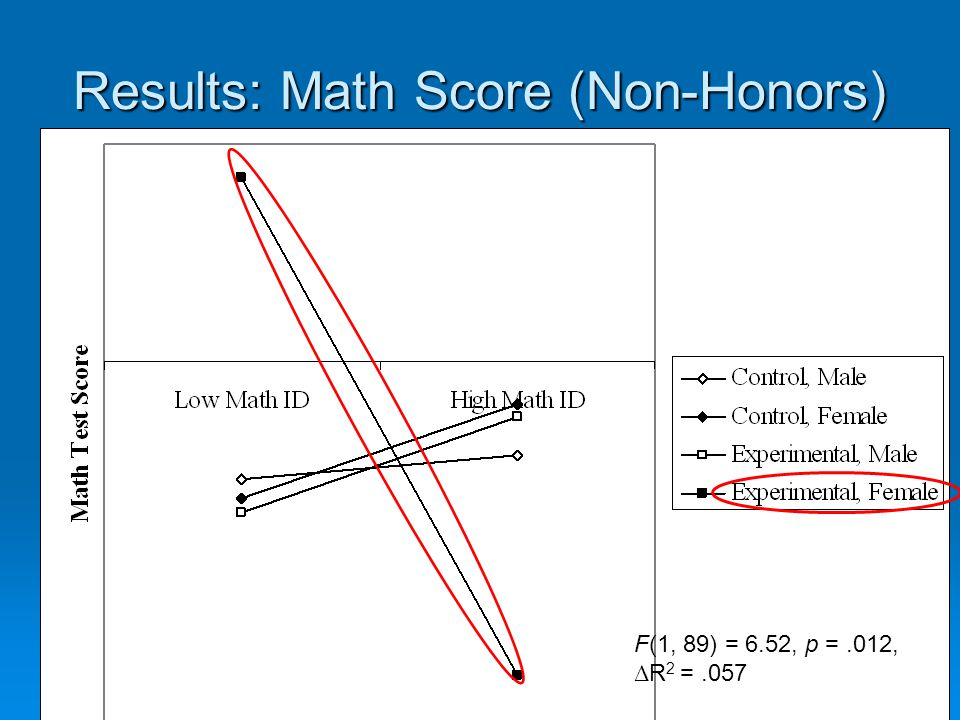 Results: Math Score (Non-Honors) F(1, 89) = 6.52, p =.012, Δ R 2 =.057