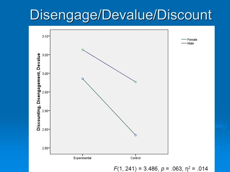 Disengage/Devalue/Discount F(1, 241) = 3.486, p =.063, η 2 =.014