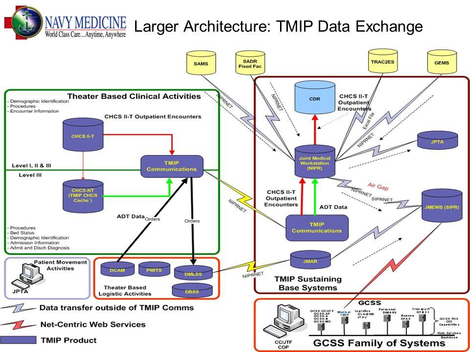 13 Larger Architecture: TMIP Data Exchange