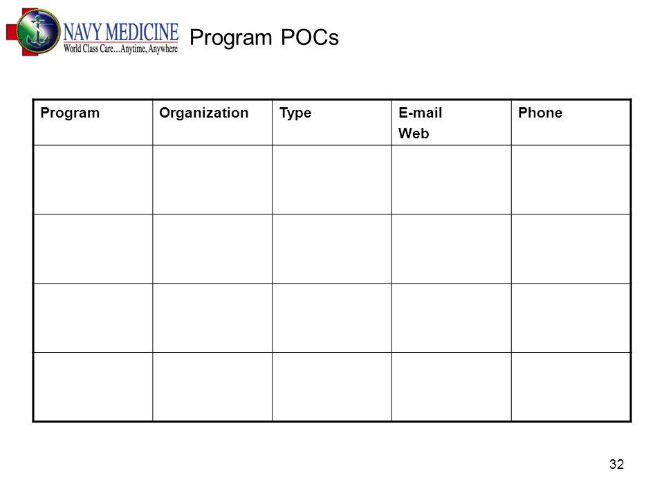 32 Program POCs ProgramOrganizationTypeE-mail Web Phone