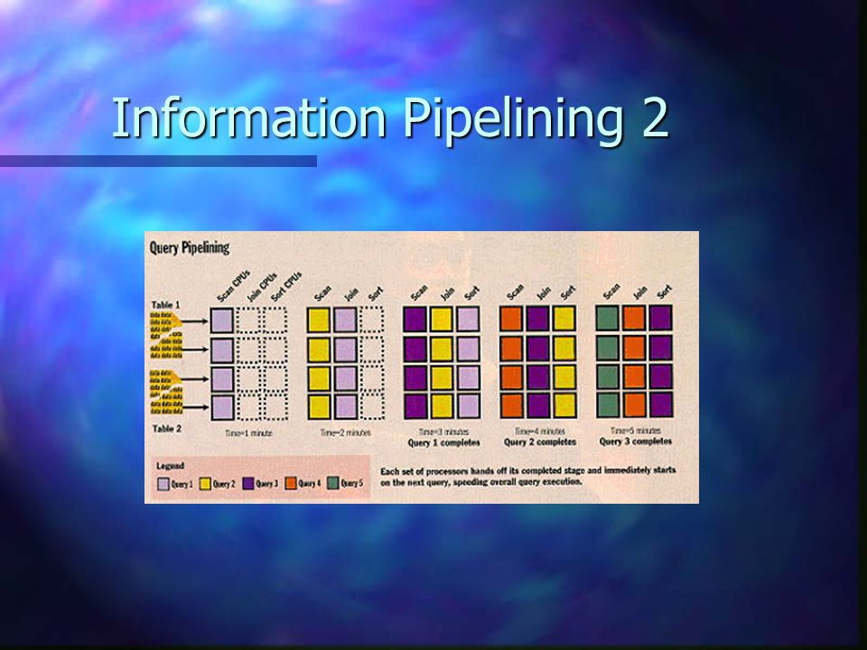 Information Pipelining 2