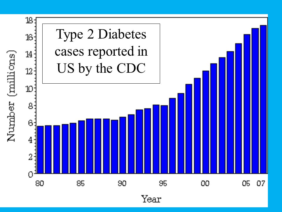 Type 2 Diabetes cases reported in US by the CDC