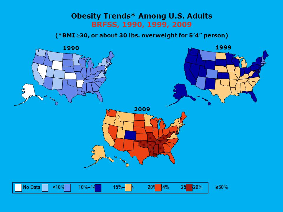 "1999 Obesity Trends* Among U.S. Adults BRFSS, 1990, 1999, 2009 (*BMI 30, or about 30 lbs. overweight for 5'4"" person) 2009 1990 No Data <10% 10%–14%"