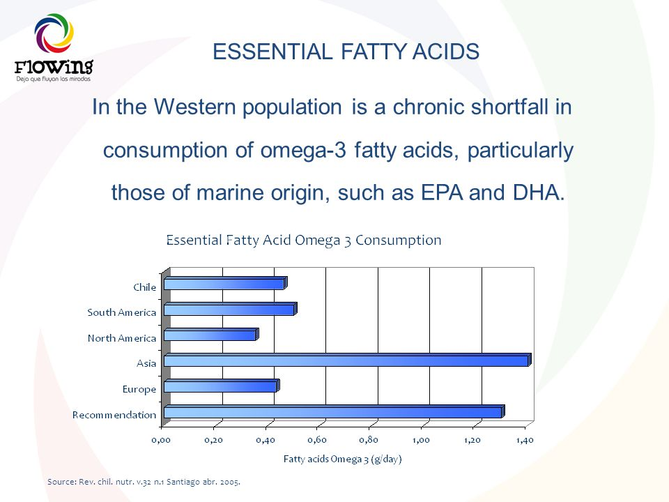 ESSENTIAL FATTY ACIDS In the Western population is a chronic shortfall in consumption of omega-3 fatty acids, particularly those of marine origin, suc