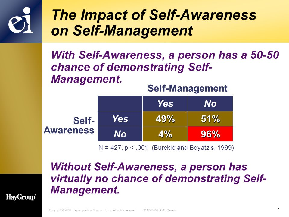 Copyright © 2000. Hay Acquisition Company I, Inc. All rights reserved. 0112-9515-HAYG Generic 7 The Impact of Self-Awareness on Self-Management With S