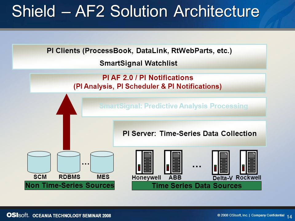 14 OCEANIA TECHNOLOGY SEMINAR 2008 © 2008 OSIsoft, Inc. | Company Confidential Shield – AF2 Solution Architecture PI Server: Time-Series Data Collecti