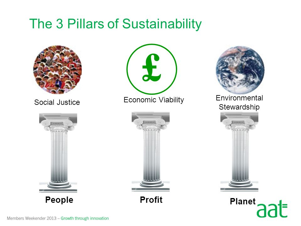 The 3 Pillars of Sustainability £ Environmental Stewardship Social Justice Economic Viability Planet PeopleProfit
