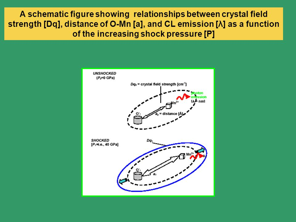 A schematic figure showing relationships between crystal field strength [Dq], distance of O-Mn [a], and CL emission [λ] as a function of the increasing shock pressure [P]
