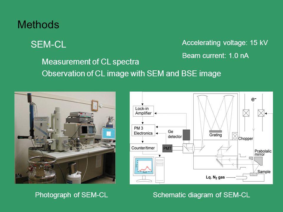 Methods Photograph of SEM-CLSchematic diagram of SEM-CL SEM-CL Measurement of CL spectra Observation of CL image with SEM and BSE image Accelerating voltage: 15 kV Beam current: 1.0 nA