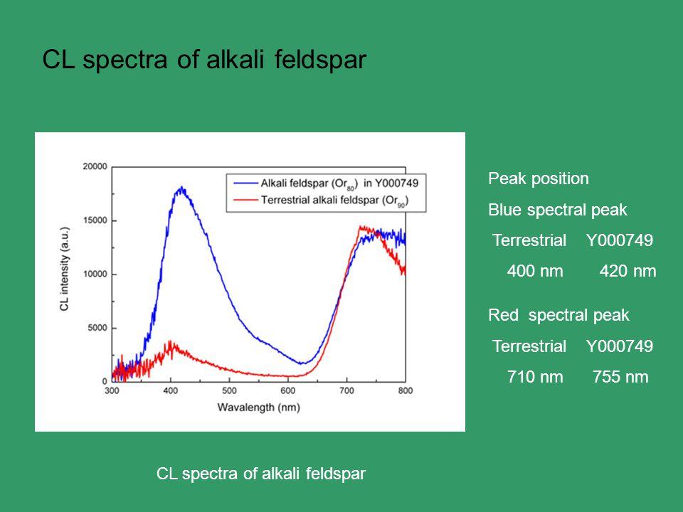 CL spectra of alkali feldspar Peak position Blue spectral peak Terrestrial Y000749 400 nm 420 nm Red spectral peak Terrestrial Y000749 710 nm 755 nm