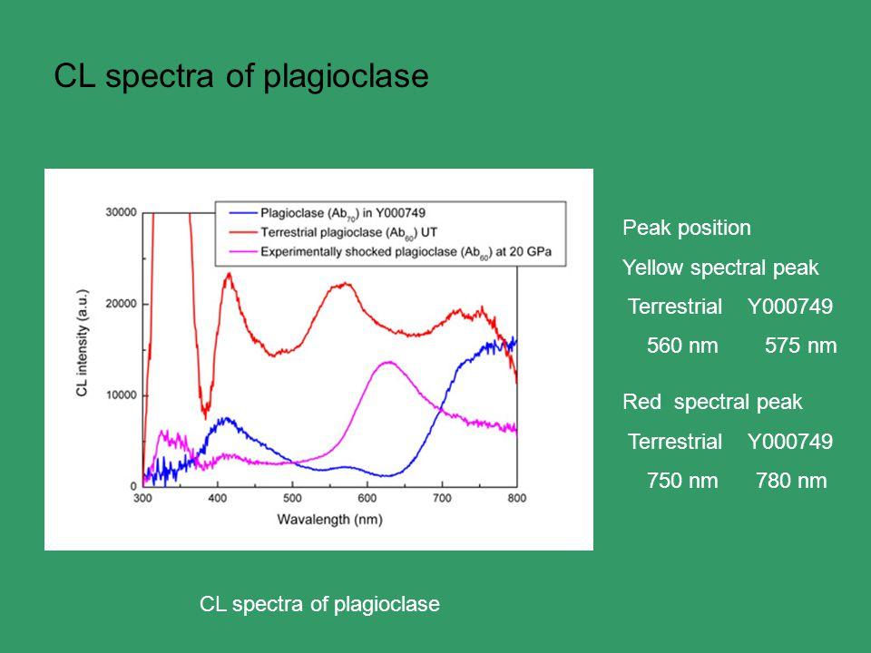 Peak position Yellow spectral peak Terrestrial Y000749 560 nm 575 nm Red spectral peak Terrestrial Y000749 750 nm 780 nm CL spectra of plagioclase