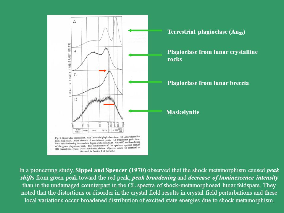In a pioneering study, Sippel and Spencer (1970) observed that the shock metamorphism caused peak shifts from green peak toward the red peak, peak broadening and decrease of luminescence intensity than in the undamaged counterpart in the CL spectra of shock-metamorphosed lunar feldspars.