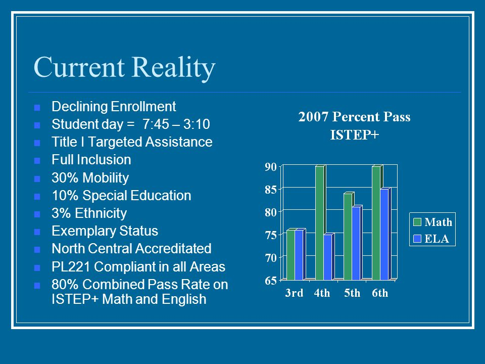 Current Reality Declining Enrollment Student day = 7:45 – 3:10 Title I Targeted Assistance Full Inclusion 30% Mobility 10% Special Education 3% Ethnicity Exemplary Status North Central Accreditated PL221 Compliant in all Areas 80% Combined Pass Rate on ISTEP+ Math and English