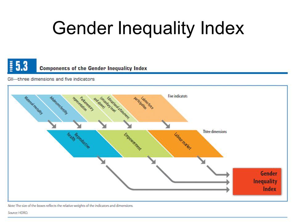 Gender Inequality Index