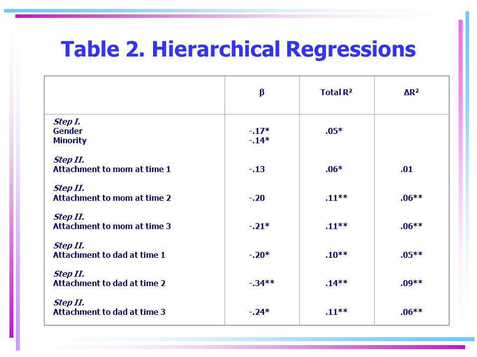Table 2. Hierarchical Regressions β Total R 2 ΔR 2 Step I. Gender Minority Step II. Attachment to mom at time 1 Step II. Attachment to mom at time 2 S