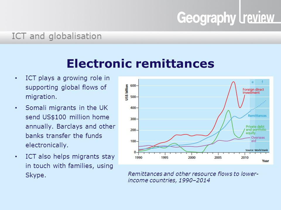 ICT and globalisation Electronic remittances ICT plays a growing role in supporting global flows of migration. Somali migrants in the UK send US$100 m