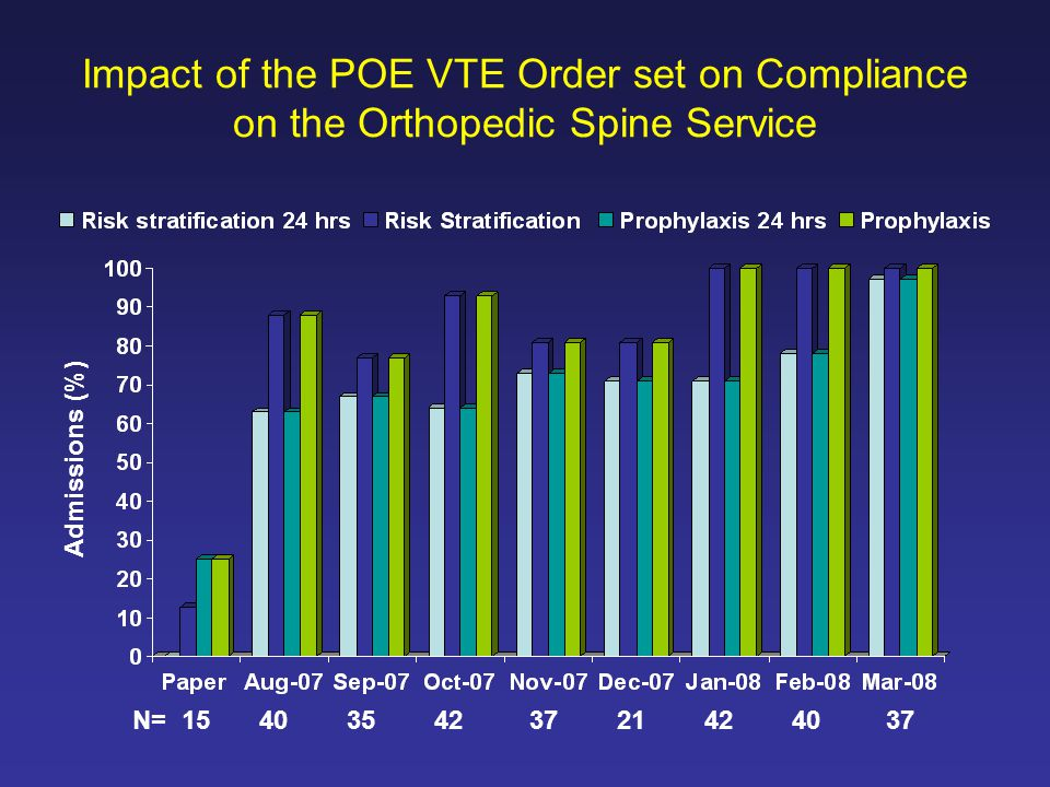 Impact of the POE VTE Order set on Compliance on the Orthopedic Spine Service N= 15 40 35 42 37 21 42 40 37 Admissions (%)