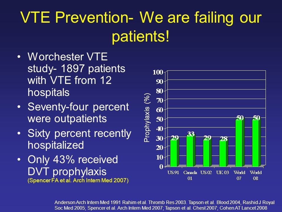 VTE Prevention- We are failing our patients! Anderson Arch Intern Med 1991 Rahim et al. Thromb Res 2003. Tapson et al. Blood 2004, Rashid J Royal Soc