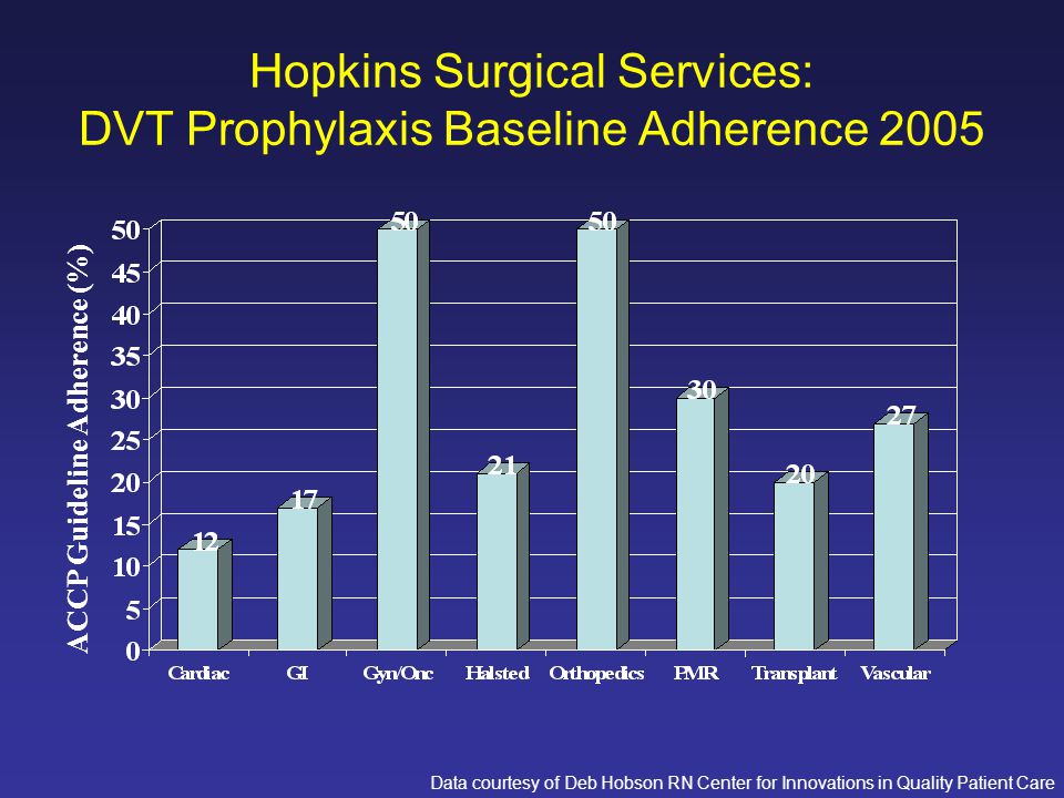 Hopkins Surgical Services: DVT Prophylaxis Baseline Adherence 2005 ACCP Guideline Adherence (%) Data courtesy of Deb Hobson RN Center for Innovations in Quality Patient Care